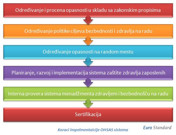 koraci-implementacije-ohsas-18001-sistema
