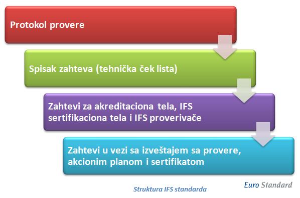 struktura-ifs-standarda